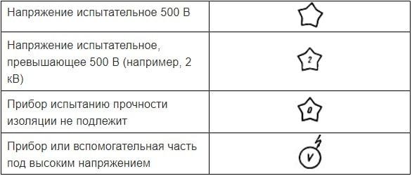 фото обозначений классов оборудования
