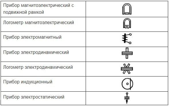 фото условные обозначения приборов