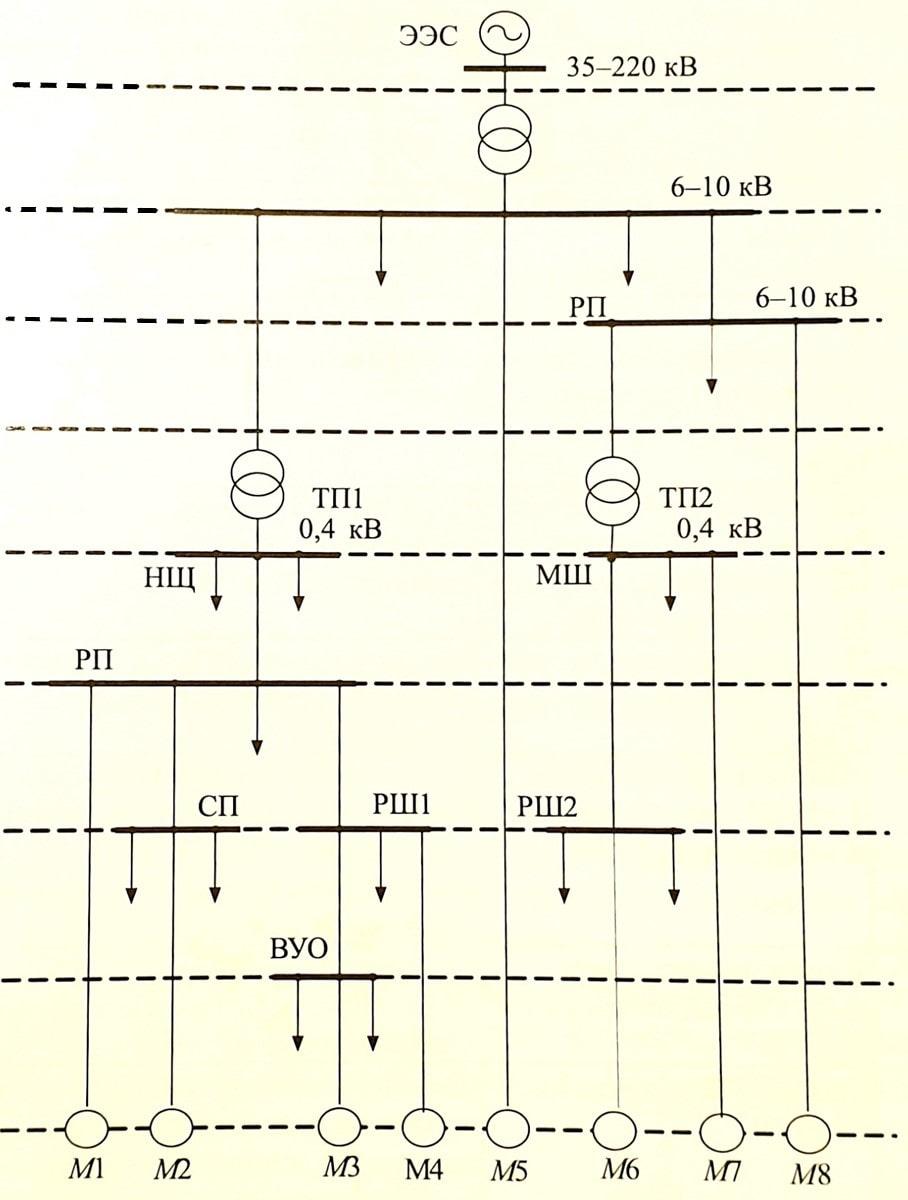 схема уровней системы электроснабжения